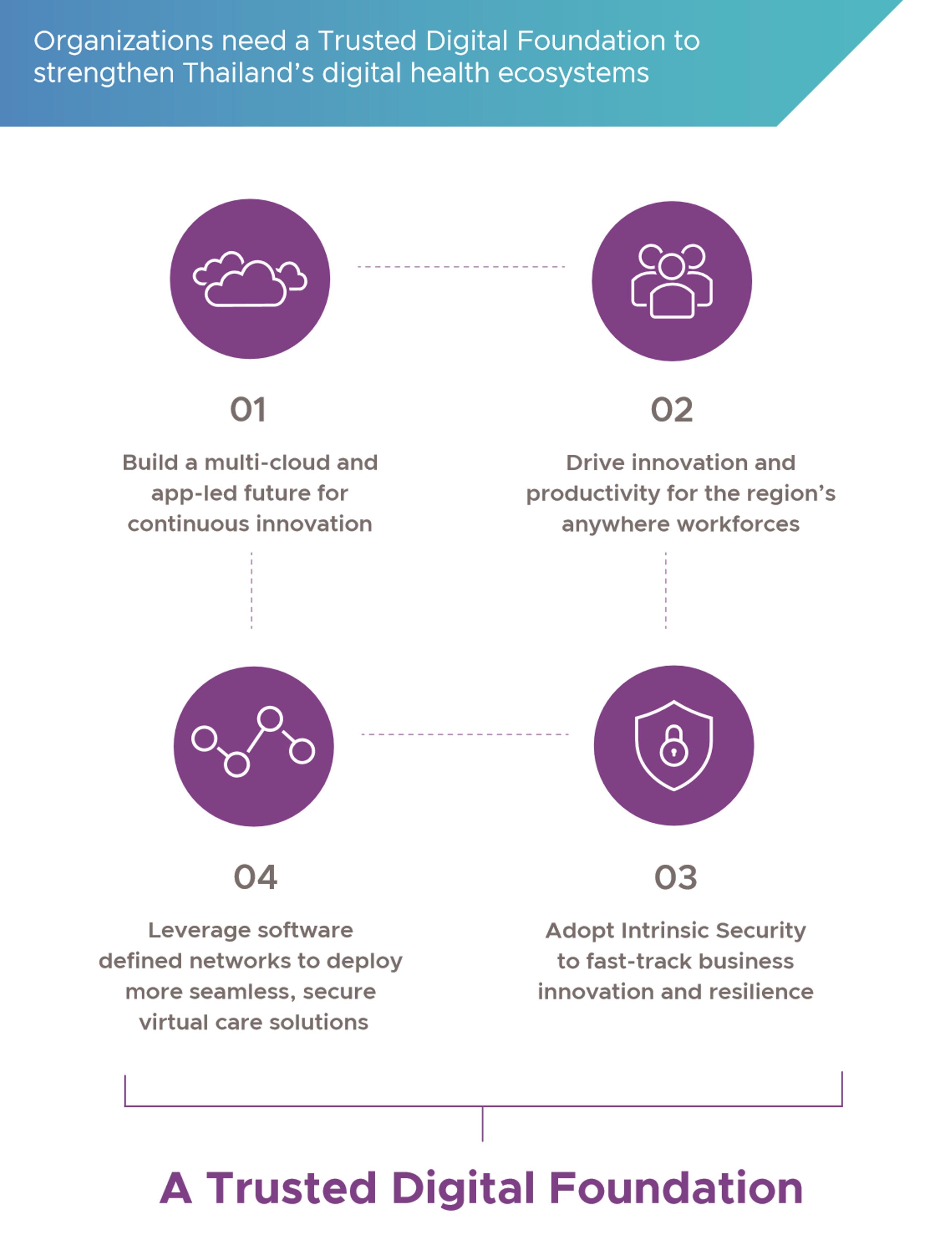 A Trusted Digital Foundation_vmware