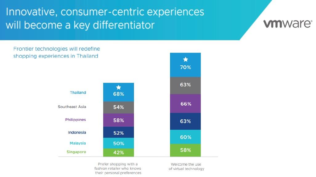VMWare Digital Frontiers Retail
