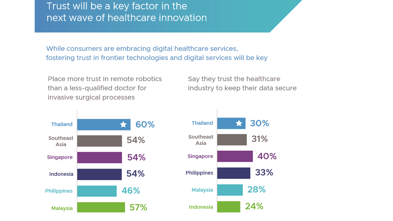 next wave of healthcare innovation_vmware