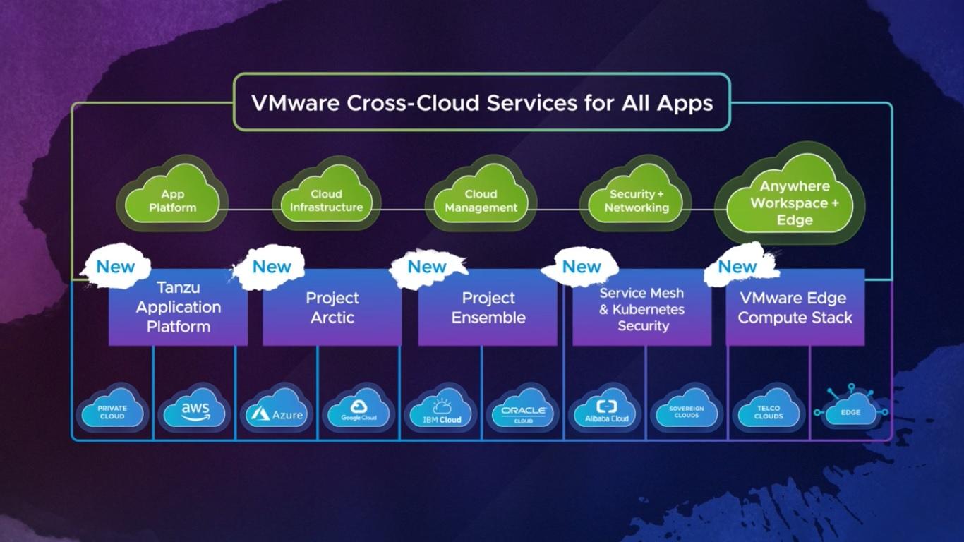 VMware Cross-Cloud Services